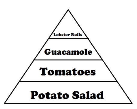 Summer food pyramid